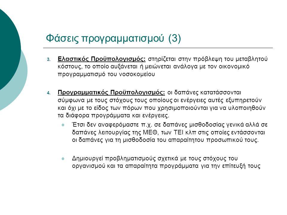 Φάσεις προγραμματισμού (3)
