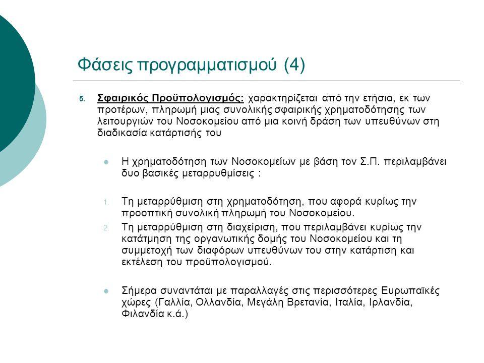 Φάσεις προγραμματισμού (4)