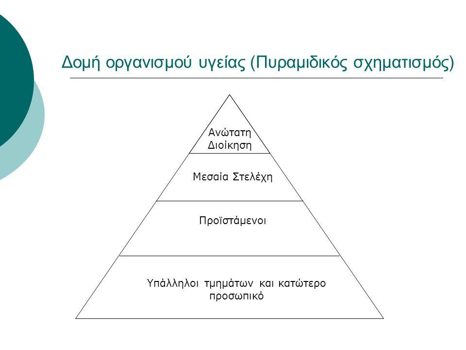 Δομή οργανισμού υγείας (Πυραμιδικός σχηματισμός)