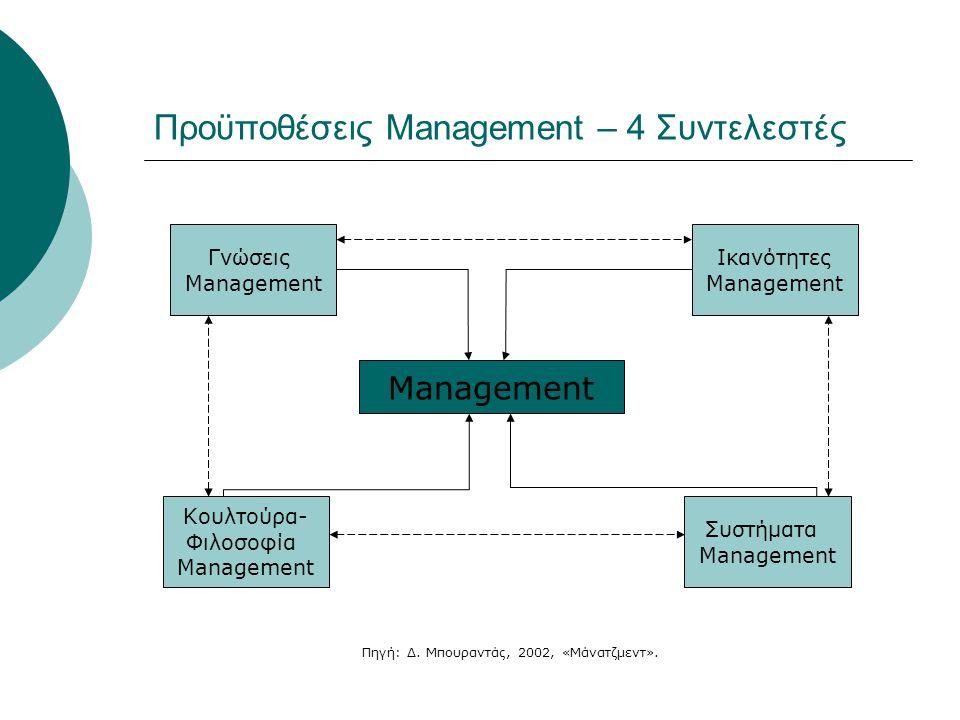Προϋποθέσεις Management – 4 Συντελεστές