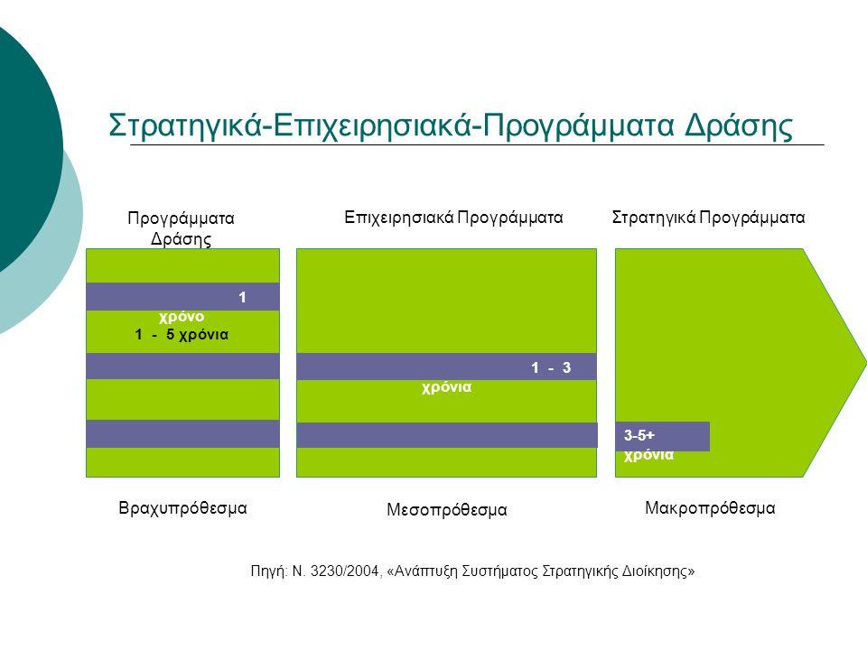 Στρατηγικά-Επιχειρησιακά-Προγράμματα Δράσης