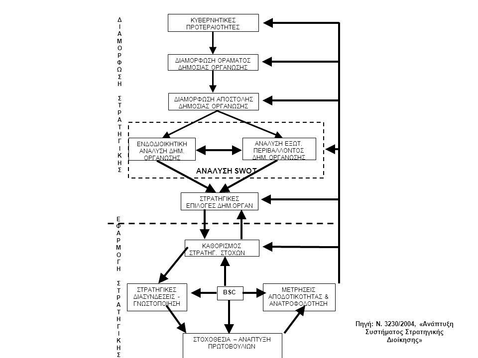 Πηγή: Ν. 3230/2004, «Ανάπτυξη Συστήματος Στρατηγικής Διοίκησης»