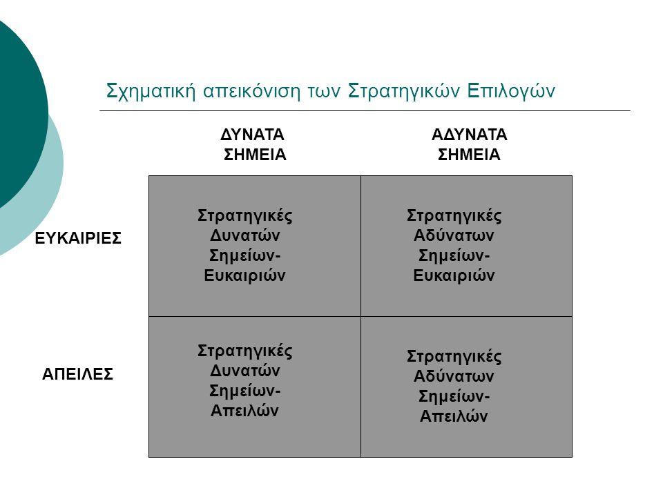 Σχηματική απεικόνιση των Στρατηγικών Επιλογών