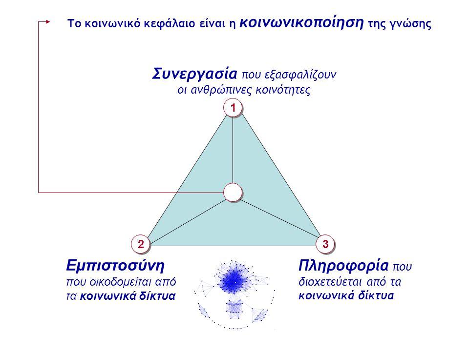 Το κοινωνικό κεφάλαιο είναι η κοινωνικοποίηση της γνώσης