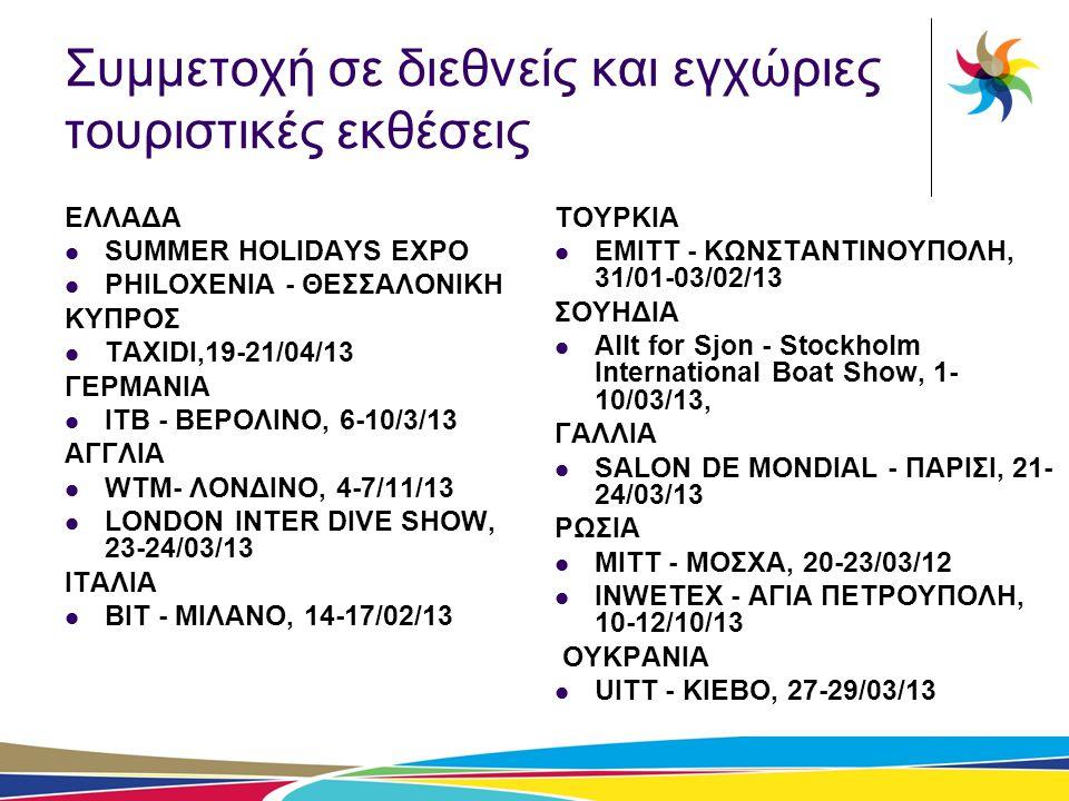 Συμμετοχή σε διεθνείς και εγχώριες τουριστικές εκθέσεις