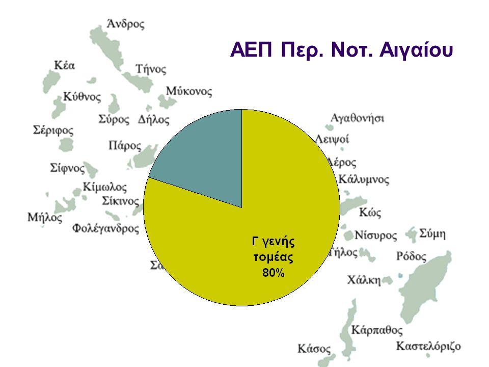 ΑΕΠ Περ. Νοτ. Αιγαίου