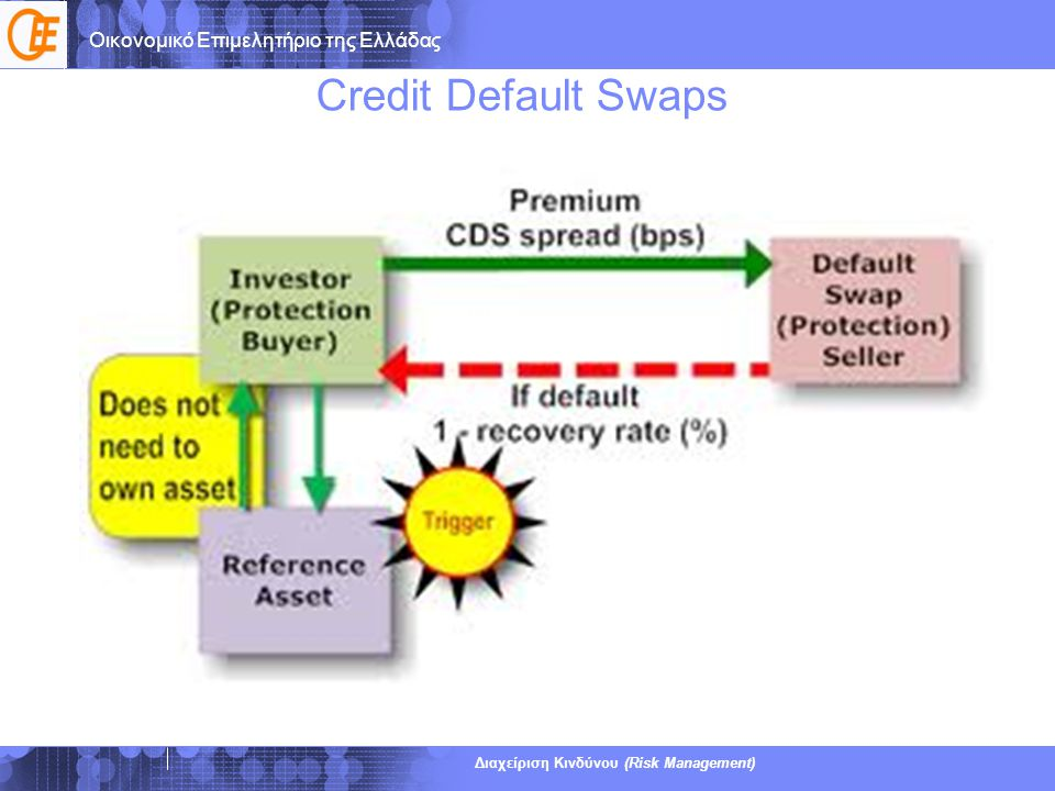 Credit Default Swaps Υπηρεσίες ΕRM