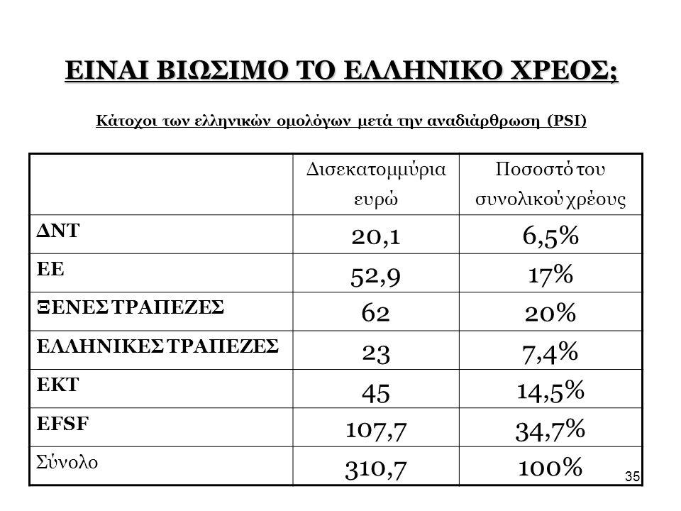 Ποσοστό του συνολικού χρέους