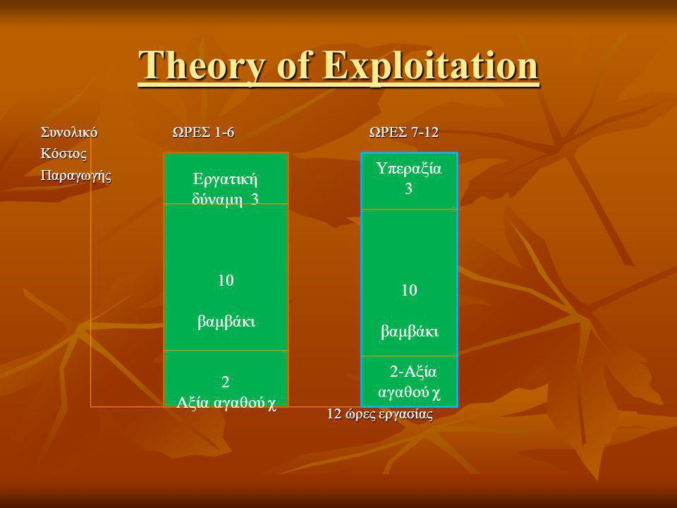 Theory of Exploitation