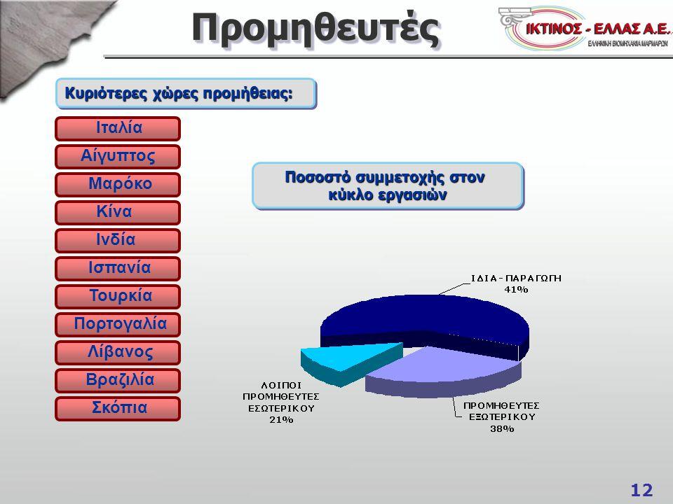 Ποσοστό συμμετοχής στον