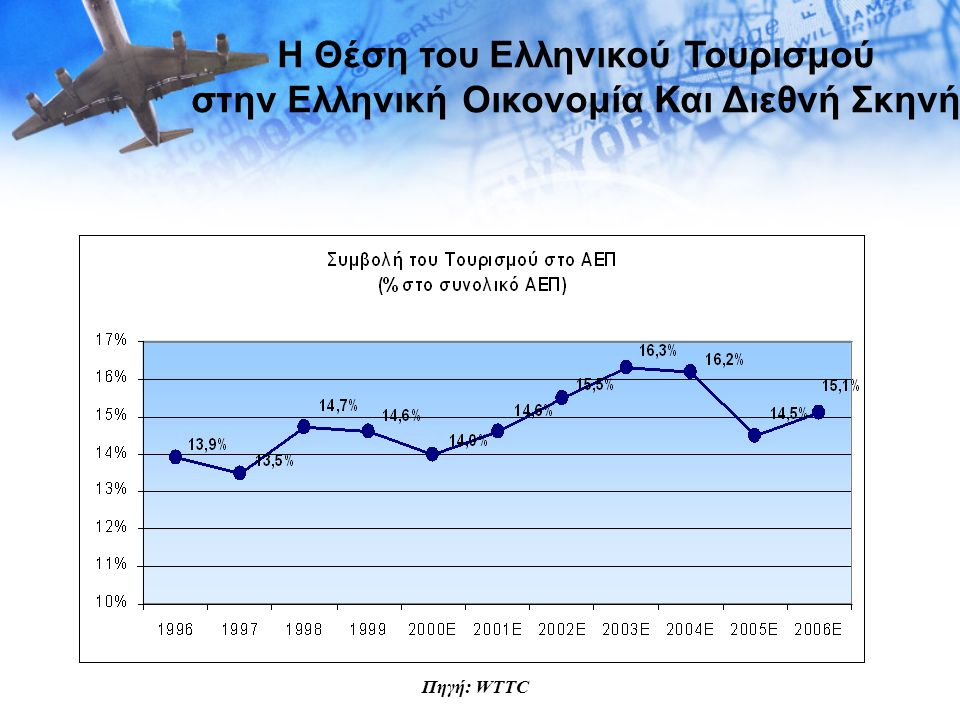 Η Θέση του Ελληνικού Τουρισμού