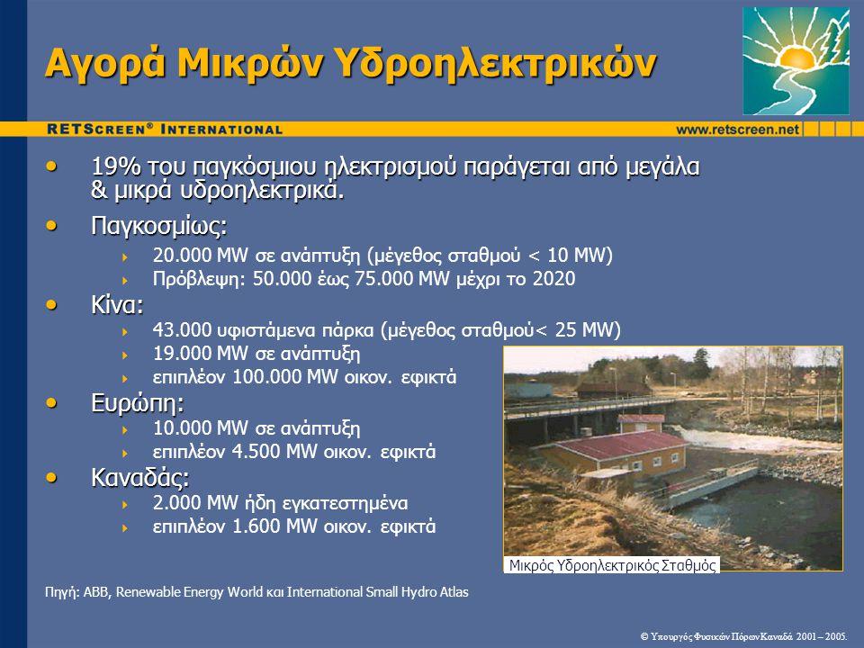 Αγορά Μικρών Υδροηλεκτρικών