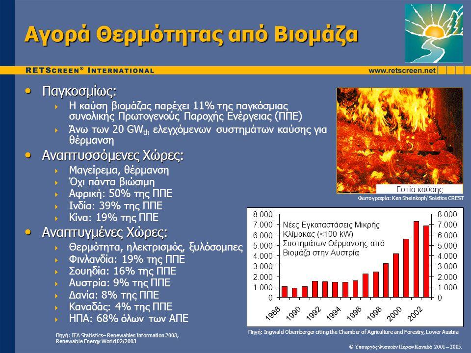 Αγορά Θερμότητας από Βιομάζα