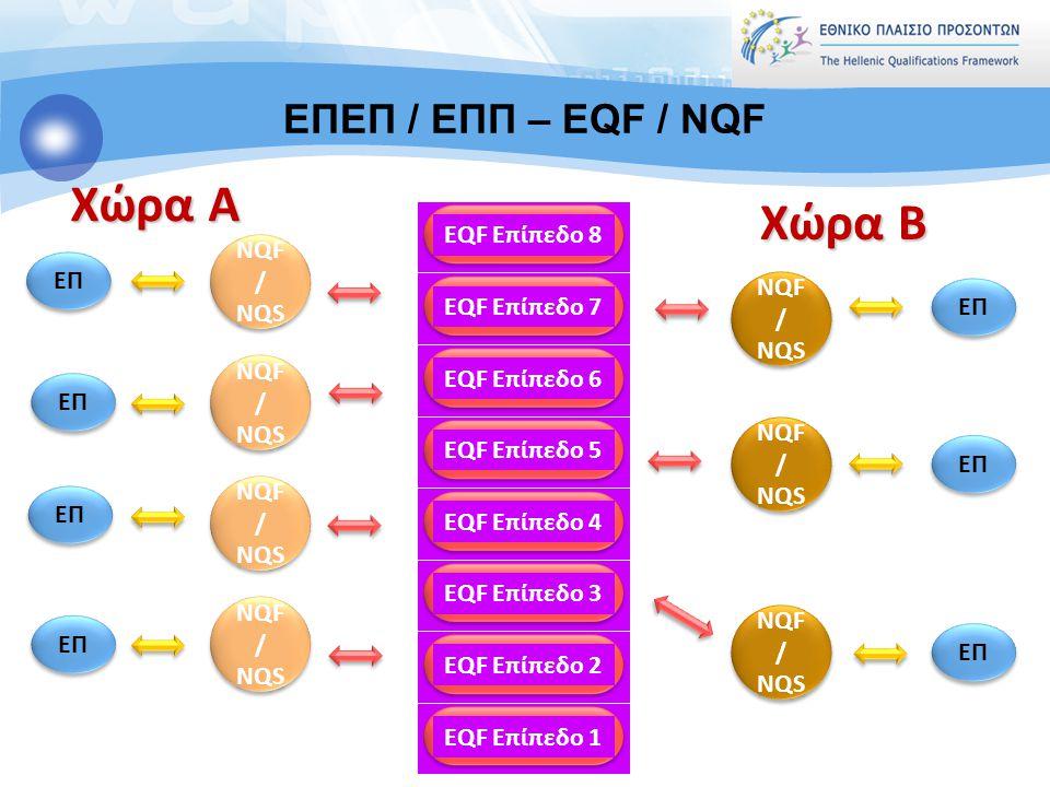 Χώρα A Χώρα B ΕΠΕΠ / ΕΠΠ – EQF / NQF EQF Επίπεδο 8 ΕΠ NQF/ NQS ΕΠ