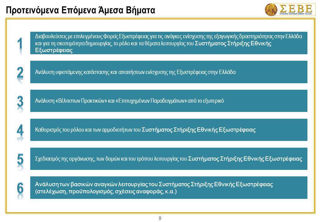 Ανάλυση ανά Τομέα: Υπηρεσία Συντονισμού Δικτύου ΟΕΥ