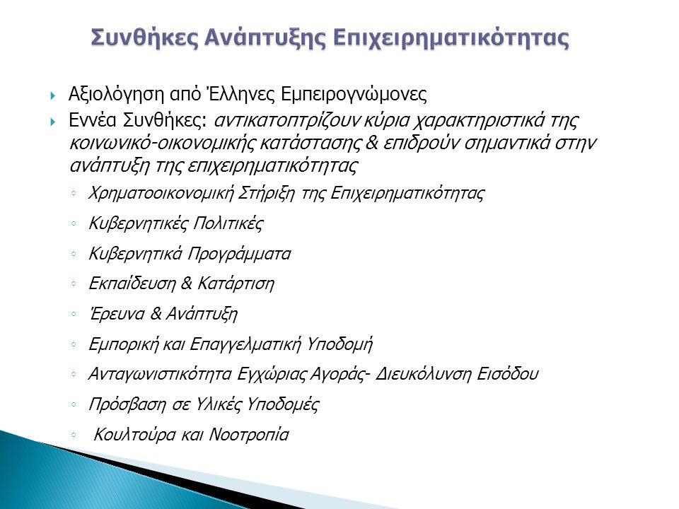 Συνθήκες Ανάπτυξης Επιχειρηματικότητας