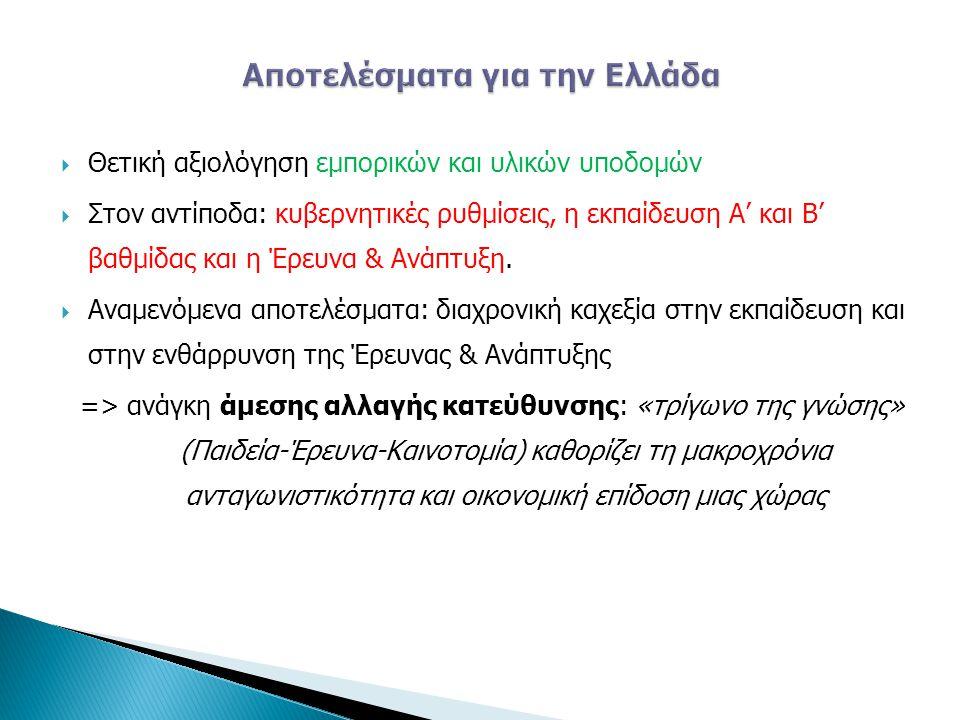 Αποτελέσματα για την Ελλάδα