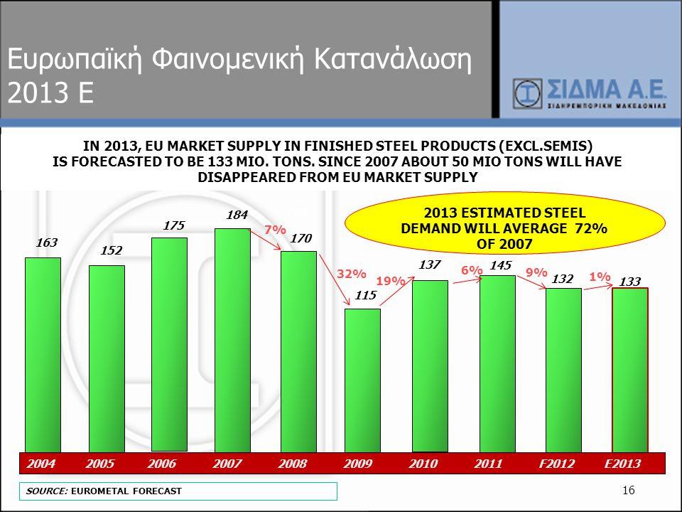 Ευρωπαϊκή Φαινομενική Κατανάλωση 2013 E