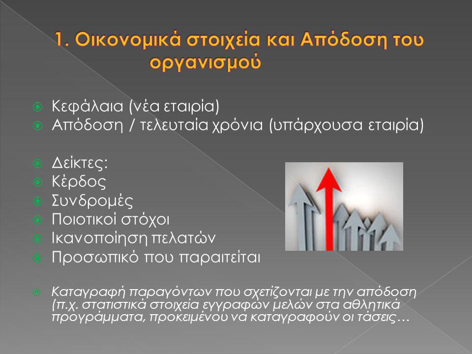 1. Οικονομικά στοιχεία και Απόδοση του οργανισμού