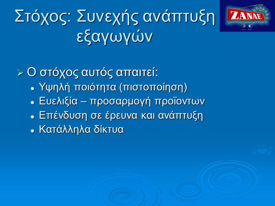 Στόχος: Συνεχής ανάπτυξη εξαγωγών