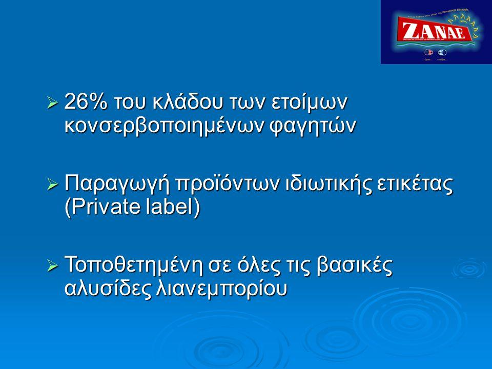 26% του κλάδου των ετοίμων κονσερβοποιημένων φαγητών