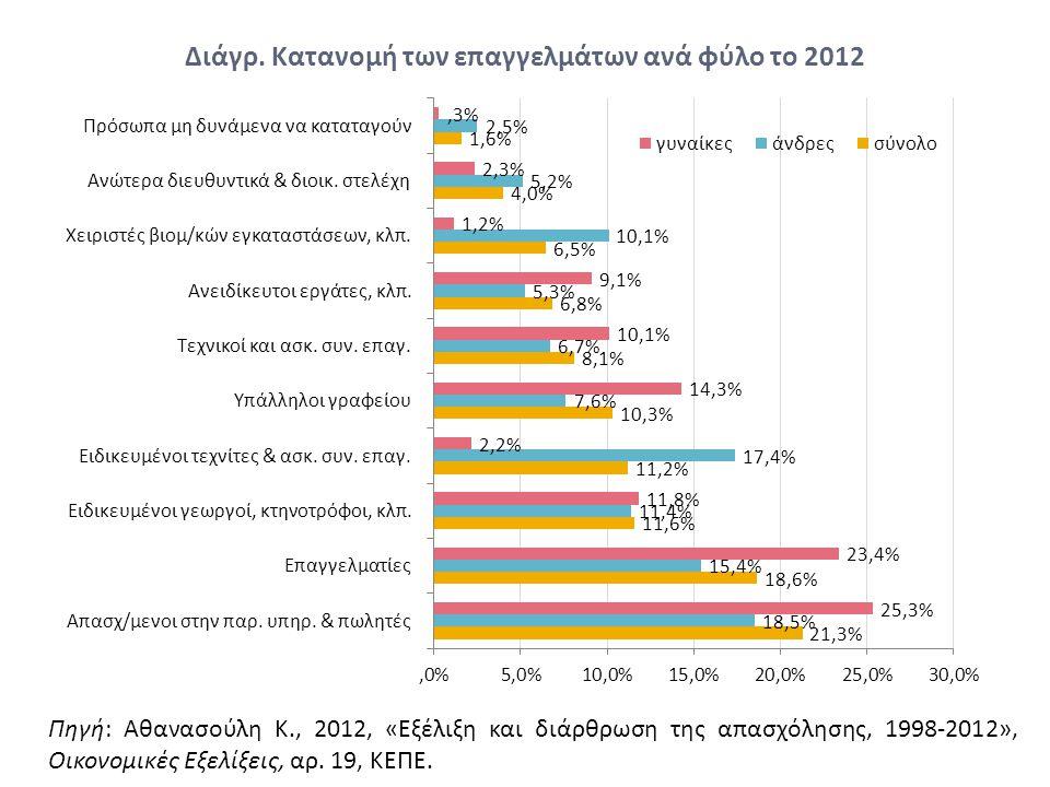 Διάγρ. Κατανομή των επαγγελμάτων ανά φύλο το 2012