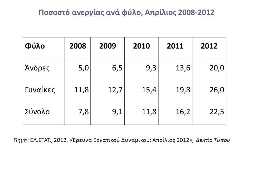 Ποσοστό ανεργίας ανά φύλο, Απρίλιος 2008-2012