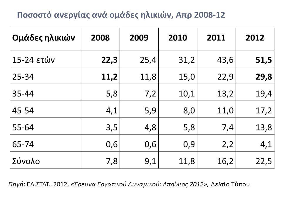 Ποσοστό ανεργίας ανά ομάδες ηλικιών, Απρ 2008-12