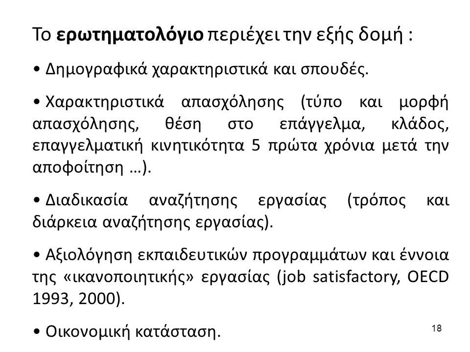 Το ερωτηματολόγιο περιέχει την εξής δομή :