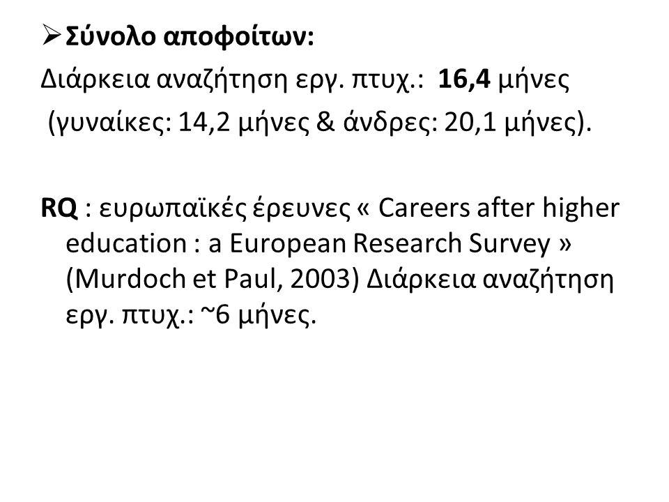 Σύνολο αποφοίτων: Διάρκεια αναζήτηση εργ. πτυχ.: 16,4 μήνες. (γυναίκες: 14,2 μήνες & άνδρες: 20,1 μήνες).