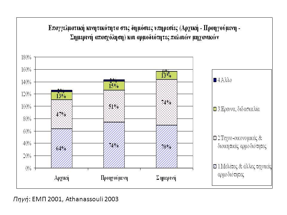 Πηγή: ΕΜΠ 2001, Athanassouli 2003