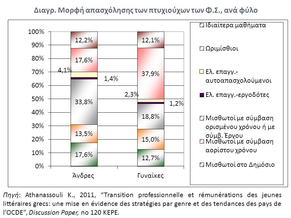 Διαγρ. Μορφή απασχόλησης των πτυχιούχων των Φ.Σ., ανά φύλο