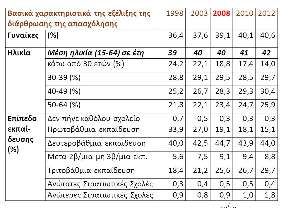 Βασικά χαρακτηριστικά της εξέλιξης της διάρθρωσης της απασχόλησης 1998