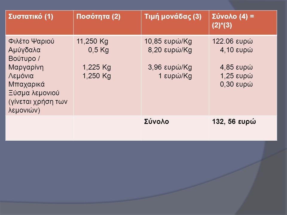 Συστατικό (1) Ποσότητα (2) Τιμή μονάδας (3) Σύνολο (4) = (2)*(3) Φιλέτο Ψαριού. Αμύγδαλα. Βούτυρο / Μαργαρίνη.