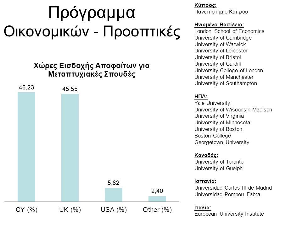 Πρόγραμμα Οικονομικών - Προοπτικές
