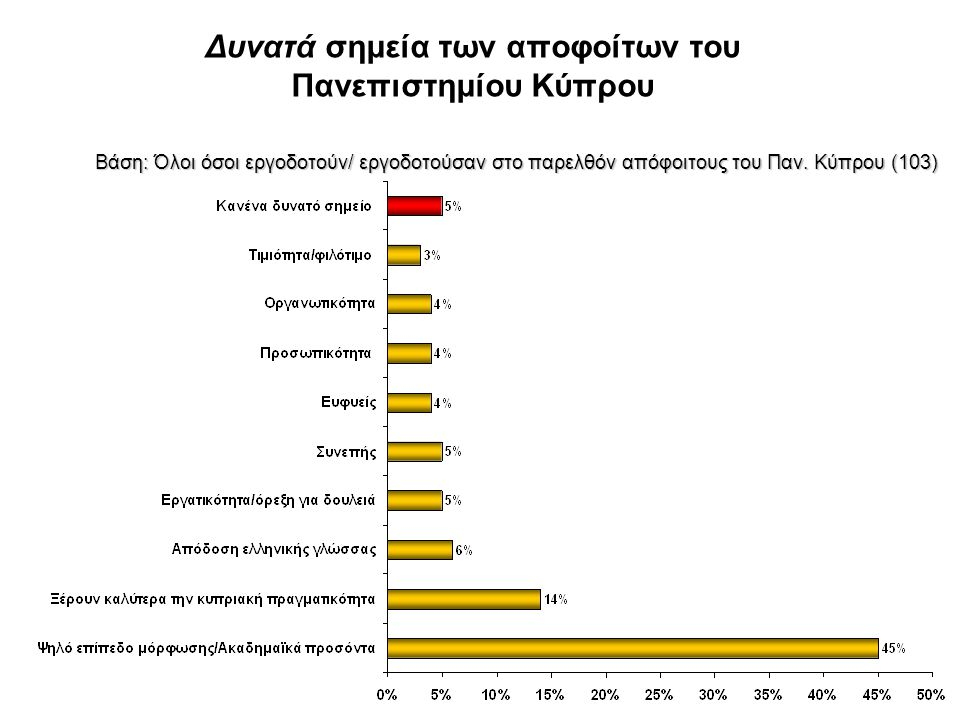 Δυνατά σημεία των αποφοίτων του Πανεπιστημίου Κύπρου
