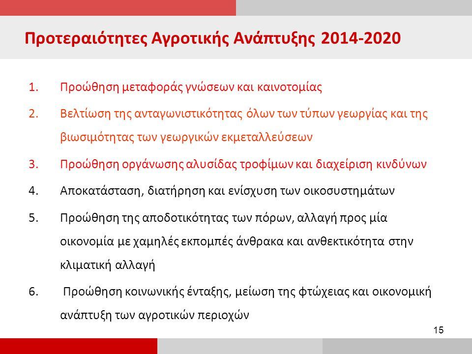 Προτεραιότητες Αγροτικής Ανάπτυξης 2014-2020