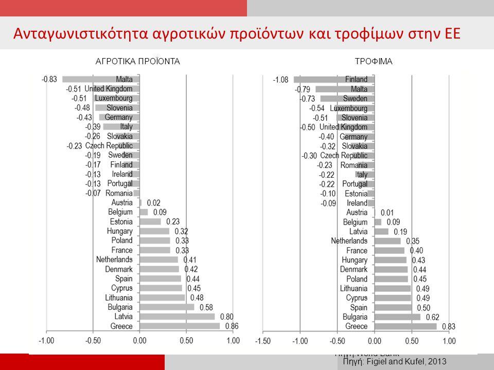 Ανταγωνιστικότητα αγροτικών προϊόντων και τροφίμων στην ΕΕ