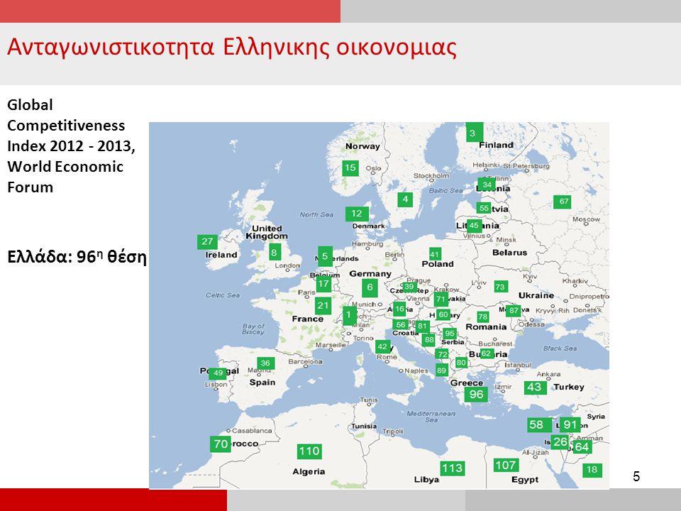 Ανταγωνιστικοτητα Ελληνικης οικονομιας