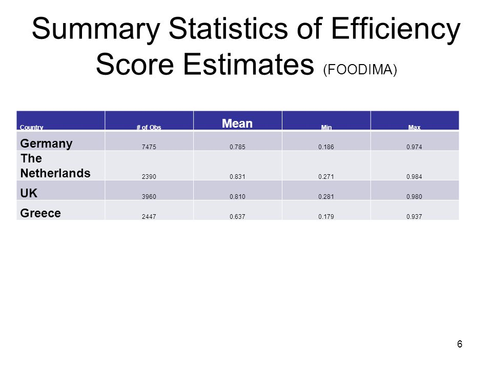 Summary Statistics of Efficiency Score Estimates (FOODIMA)