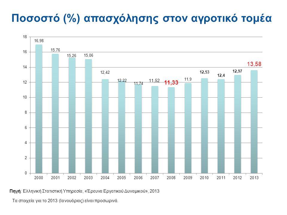 Ποσοστό (%) απασχόλησης στον αγροτικό τομέα