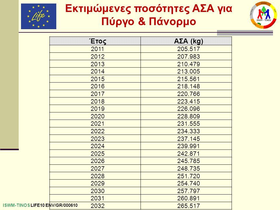 Εκτιμώμενες ποσότητες ΑΣΑ για Πύργο & Πάνορμο