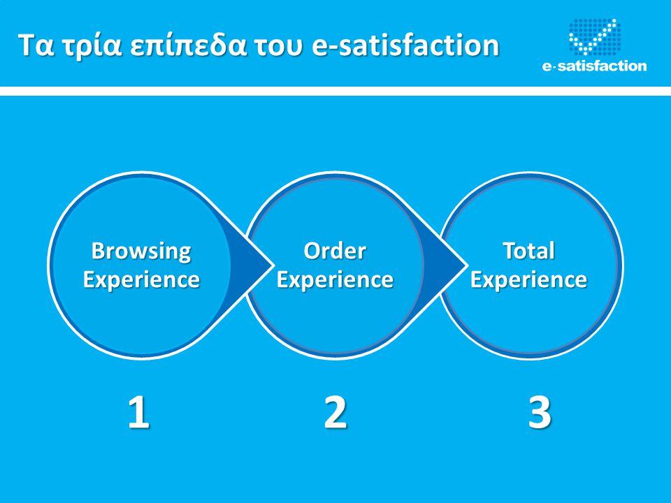 1 2 3 Τα τρία επίπεδα του e-satisfaction Total Experience
