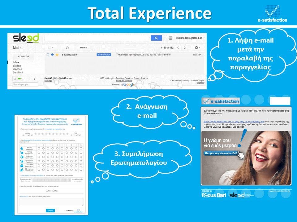 Total Experience 1. Λήψη e-mail μετά την παραλαβή της παραγγελίας