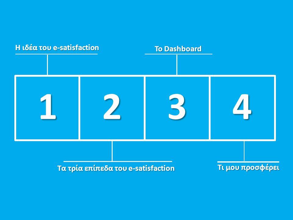 Tα τρία επίπεδα του e-satisfaction