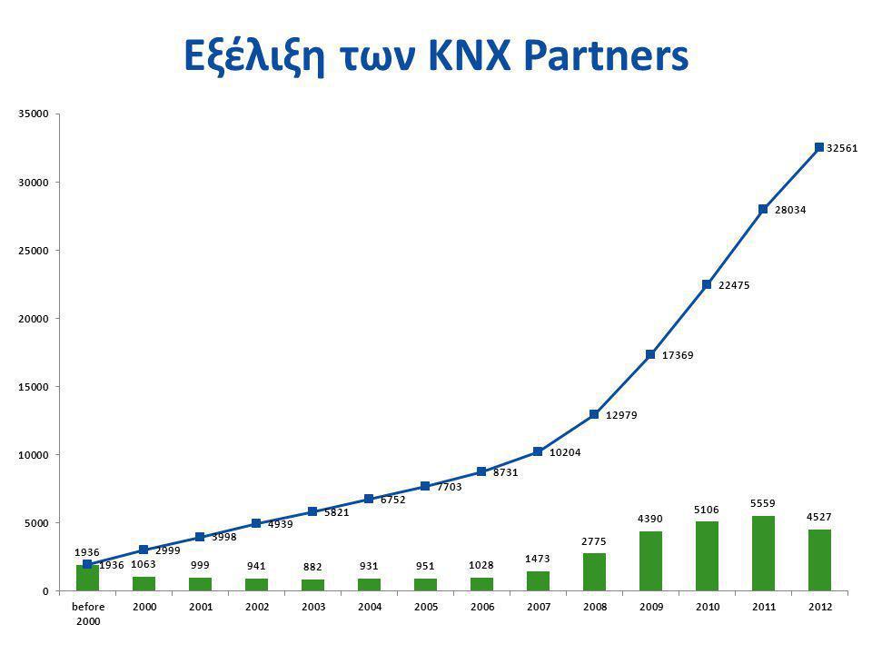 Εξέλιξη των KNX Partners