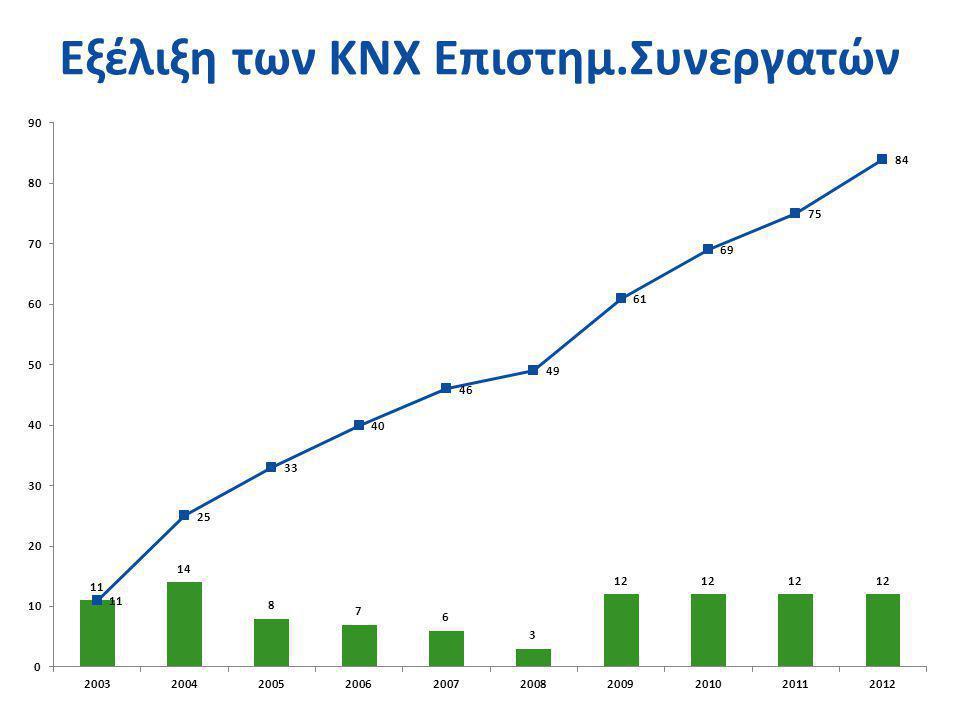 Εξέλιξη των KNX Επιστημ.Συνεργατών