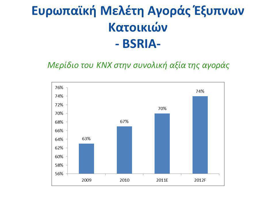 Ευρωπαϊκή Μελέτη Αγοράς Έξυπνων Κατοικιών - BSRIA-