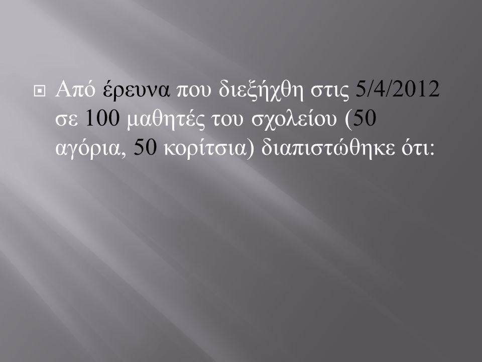 Από έρευνα που διεξήχθη στις 5/4/2012 σε 100 μαθητές του σχολείου (50 αγόρια, 50 κορίτσια) διαπιστώθηκε ότι: