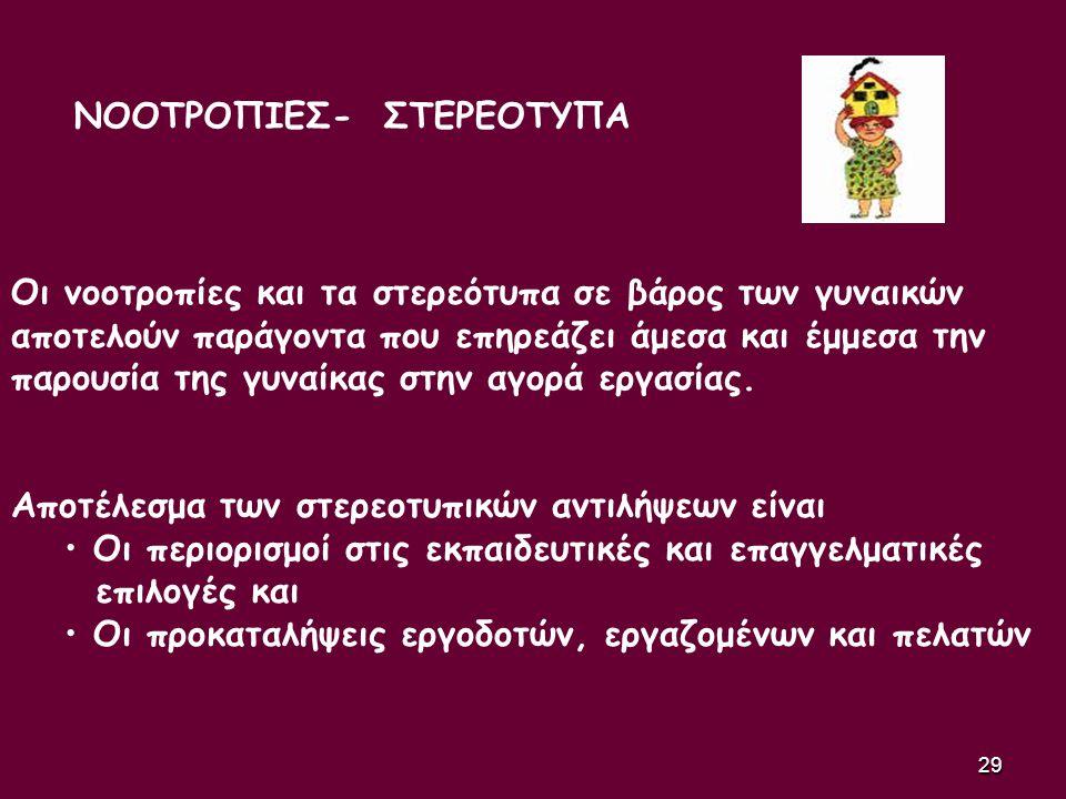 ΝΟΟΤΡΟΠΙΕΣ- ΣΤΕΡΕΟΤΥΠΑ